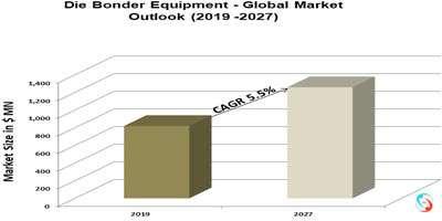 Die Bonder Equipment - Global Market Outlook (2019 -2027)