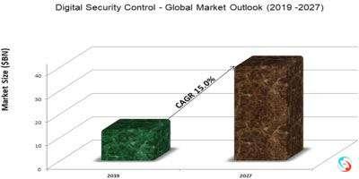 Digital Security Control - Global Market Outlook (2019 -2027)