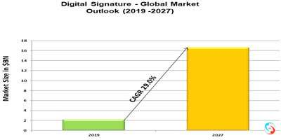 Digital Signature - Global Market Outlook (2019 -2027)