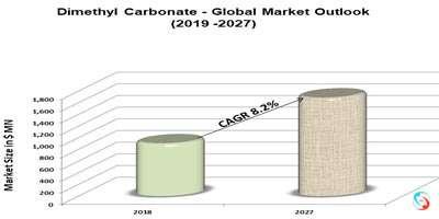 Dimethyl Carbonate - Global Market Outlook (2019 -2027)