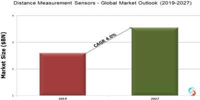Distance Measurement Sensors - Global Market Outlook (2019-2027)