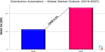 Distribution Automation - Global Market Outlook (2019-2027)