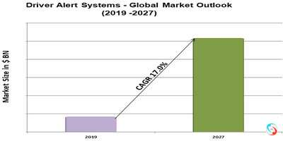 Driver Alert Systems - Global Market Outlook (2019 -2027)