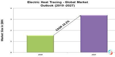 Electric Heat Tracing - Global Market Outlook (2019 -2027)