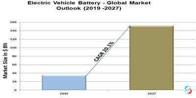 Electric Vehicle Battery - Global Market Outlook (2019 -2027)