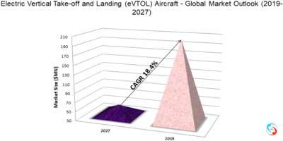 Electric Vertical Take-off and Landing (eVTOL) Aircraft - Global Market Outlook (2019-2027)
