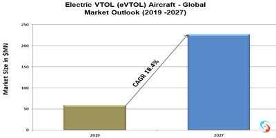 Electric VTOL (eVTOL) Aircraft - Global Market Outlook (2019 -2027)