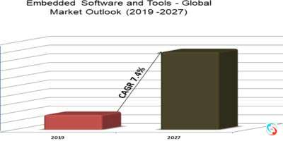 Embedded Software and Tools - Global Market Outlook (2019 -2027)