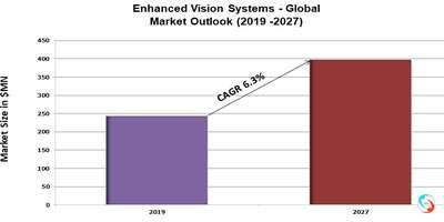 Enhanced Vision Systems - Global Market Outlook (2019 -2027)