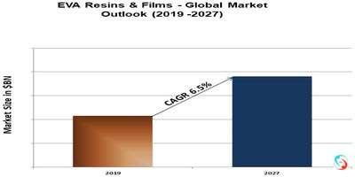EVA Resins & Films - Global Market Outlook (2019 -2027)