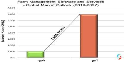 Farm Management Software and Services - Global Market Outlook (2019-2027)