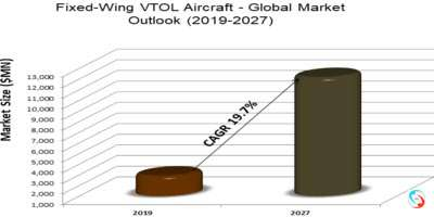 Fixed-Wing VTOL Aircraft - Global Market Outlook (2019-2027)
