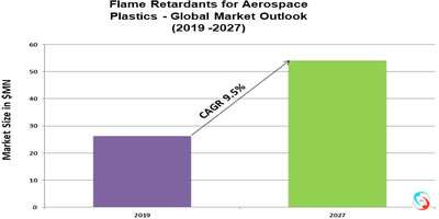 Flame Retardants for Aerospace Plastics - Global Market Outlook (2019 -2027)
