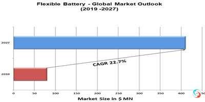 Flexible Battery - Global Market Outlook (2019 -2027)