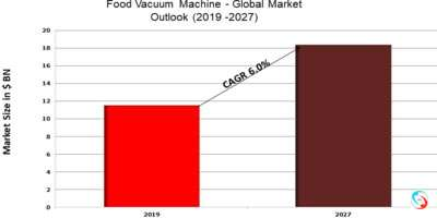 Food Vacuum Machine - Global Market Outlook (2019 -2027)