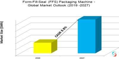 Form-Fill-Seal (FFS) Packaging Machine - Global Market Outlook (2019 -2027)