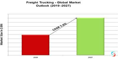 Freight Trucking - Global Market Outlook (2019 -2027)
