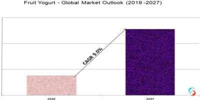 Fruit Yogurt - Global Market Outlook (2019 -2027)