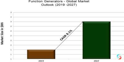 Function Generators - Global Market Outlook (2019 -2027)