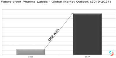 Future-proof Pharma Labels - Global Market Outlook (2019-2027)