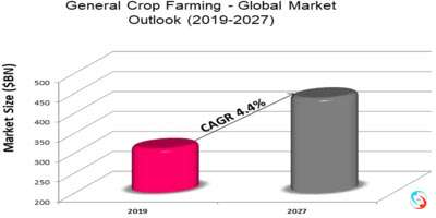 General Crop Farming - Global Market Outlook (2019-2027)