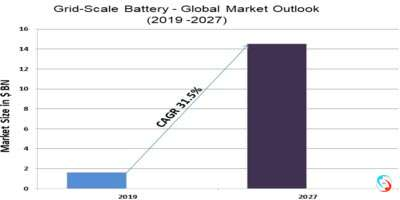 Grid-Scale Battery - Global Market Outlook (2019 -2027)