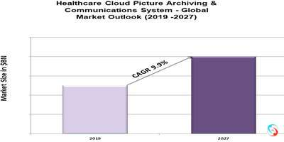 Healthcare Cloud Picture Archiving & Communications System - Global Market Outlook (2019 -2027)