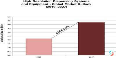 High Resolution Dispensing Systems and Equipment - Global Market Outlook (2019 -2027)
