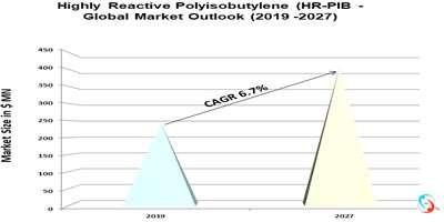 Highly Reactive Polyisobutylene (HR-PIB) - Global Market Outlook (2019 -2027)