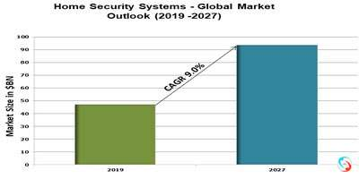 Home Security Systems - Global Market Outlook (2019 -2027)