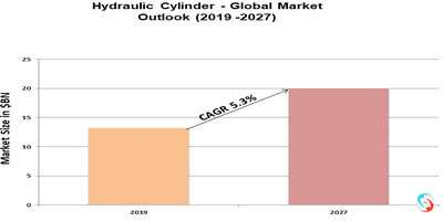 Hydraulic Cylinder - Global Market Outlook (2019 -2027)