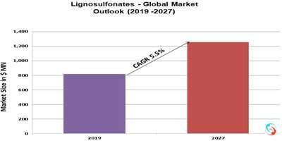Lignosulfonates - Global Market Outlook (2019 -2027)