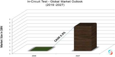 In-Circuit Test - Global Market Outlook (2019 -2027)