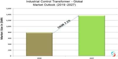 Industrial Control Transformer - Global Market Outlook (2019 -2027)