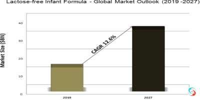 Lactose-free Infant Formula - Global Market Outlook (2019 -2027)