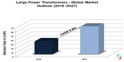 Large Power Transformers - Global Market Outlook (2019 -2027)