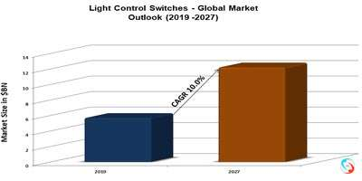 Light Control Switches - Global Market Outlook (2019 -2027)