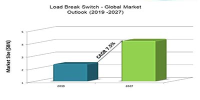 Load Break Switch - Global Market Outlook (2019 -2027)