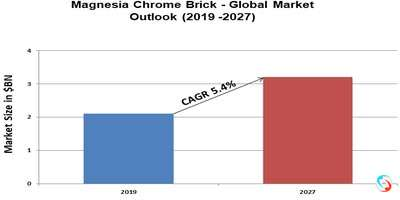 Magnesia Chrome Brick - Global Market Outlook (2019 -2027)