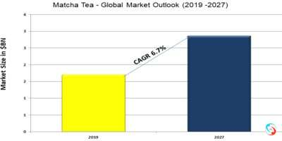 Matcha Tea - Global Market Outlook (2019 -2027)