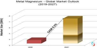 Metal Magnesium - Global Market Outlook (2019-2027)