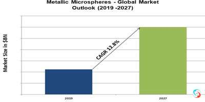 Metallic Microspheres - Global Market Outlook (2019 -2027)