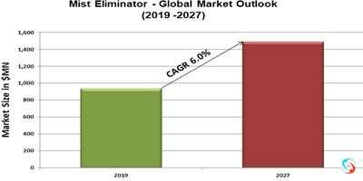 Mist Eliminator - Global Market Outlook (2019 -2027)