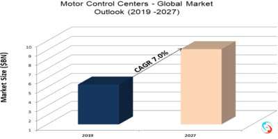 Motor Control Centers - Global Market Outlook (2019 -2027)