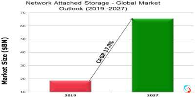 Network Attached Storage - Global Market Outlook (2019 -2027)