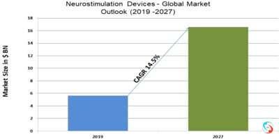 Neurostimulation Devices - Global Market Outlook (2019 -2027)