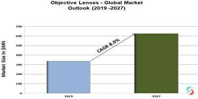 Objective Lenses - Global Market Outlook (2019 -2027)