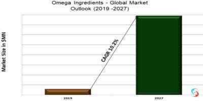 Omega Ingredients - Global Market Outlook (2019 -2027)