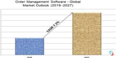 Order Management Software - Global Market Outlook (2019 -2027)