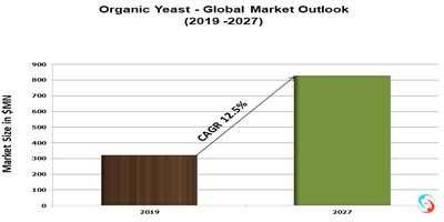 Organic Yeast - Global Market Outlook (2019 -2027)